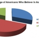 """31 Percent of Americans """"Believe"""" in Astrology"""