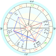 Birth chart example