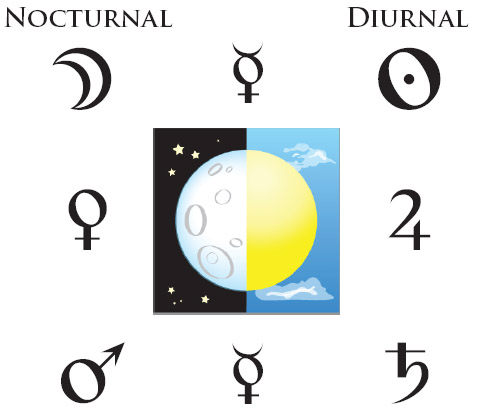 The Astrology of Sect