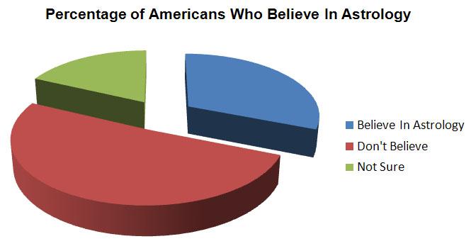 31 Percent of Americans