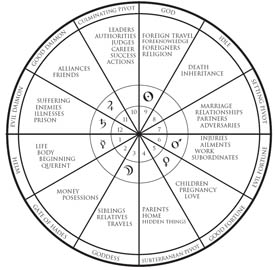 whole house system astrology