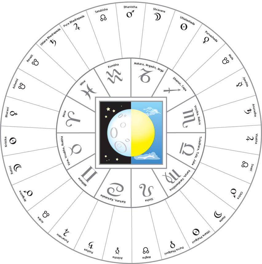 The Transmission Of Hellenistic Astrology To India
