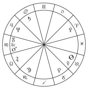 Vettius Valens' natal chart