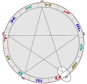 Venus retrograde pentagram