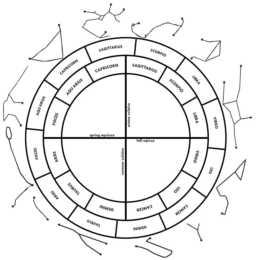 The Tropical Sidereal And Constellational Zodiacs