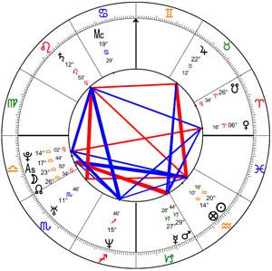 Danny Buday's natal chart