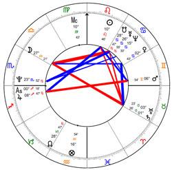Tableau astrologique Bagdad